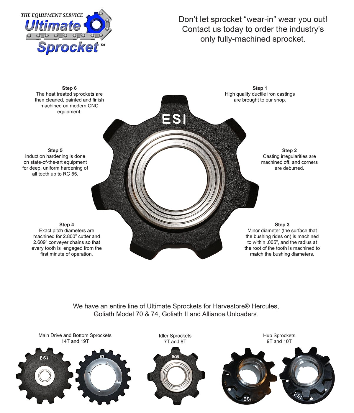 The Ultimate Sprocket